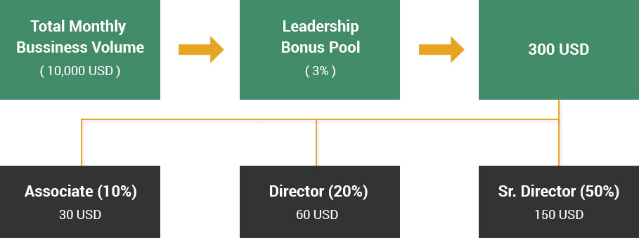 Unilevel Plan MLM Software leadership Bonus